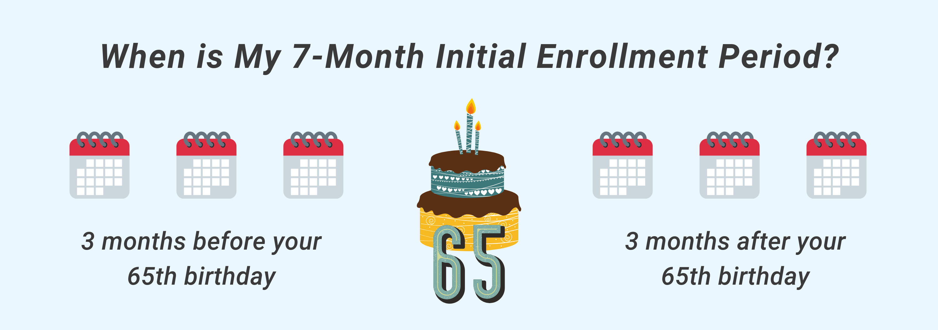 Sign up for Medicare during your initial enrollment period