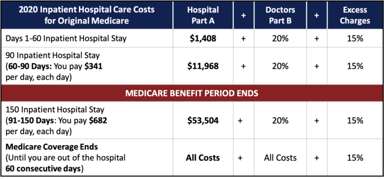 2020 inpatient hospital care costs