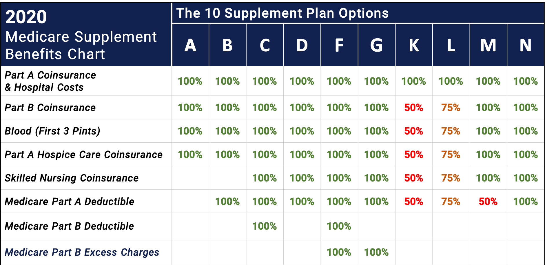 2020 medicare supplement plan options