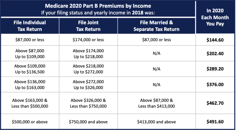 Here is the Medicare Part B premium chart for 2020