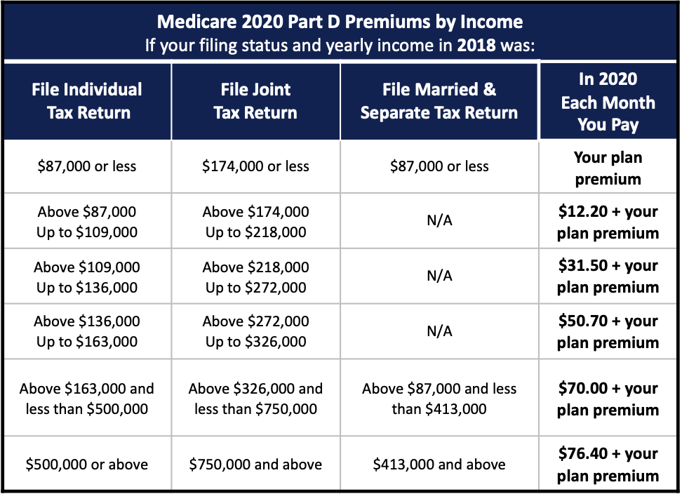 Medicare Part D IIRMA Chart For 2020