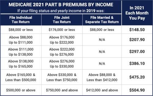 2021 Medicare Part B Premiums by Income