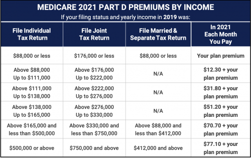 2021 Medicare Part D Premiums By Income