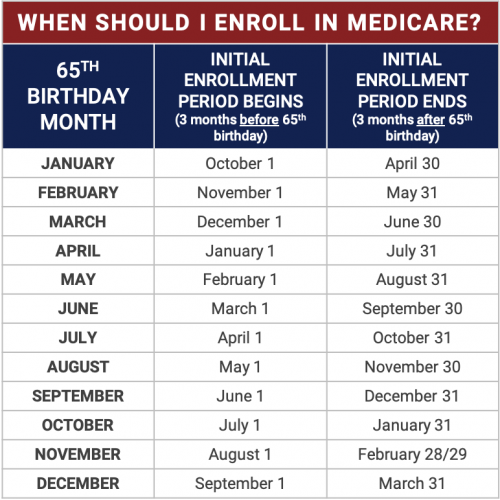 when to enroll in medicare chart